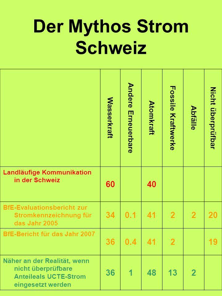 Der Mythos Strom Schweiz Wasserkraft Andere Erneuerbare Atomkraft Fossile Kraftwerke Abfälle Nicht überprüfbar Landläufige Kommunikation in der Schwei