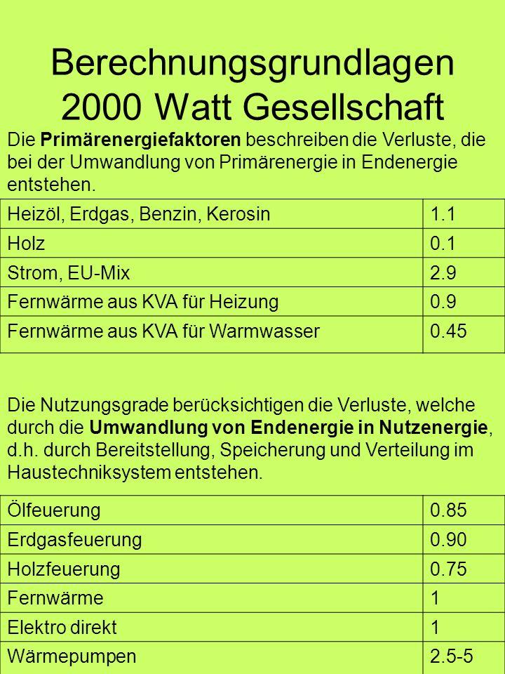 Berechnungsgrundlagen 2000 Watt Gesellschaft Heizöl, Erdgas, Benzin, Kerosin1.1 Holz0.1 Strom, EU-Mix2.9 Fernwärme aus KVA für Heizung0.9 Fernwärme au