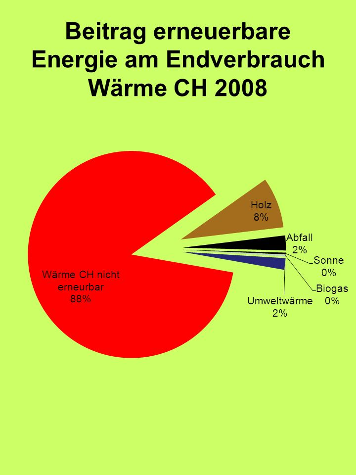 Beitrag erneuerbare Energie am Endverbrauch Wärme CH 2008