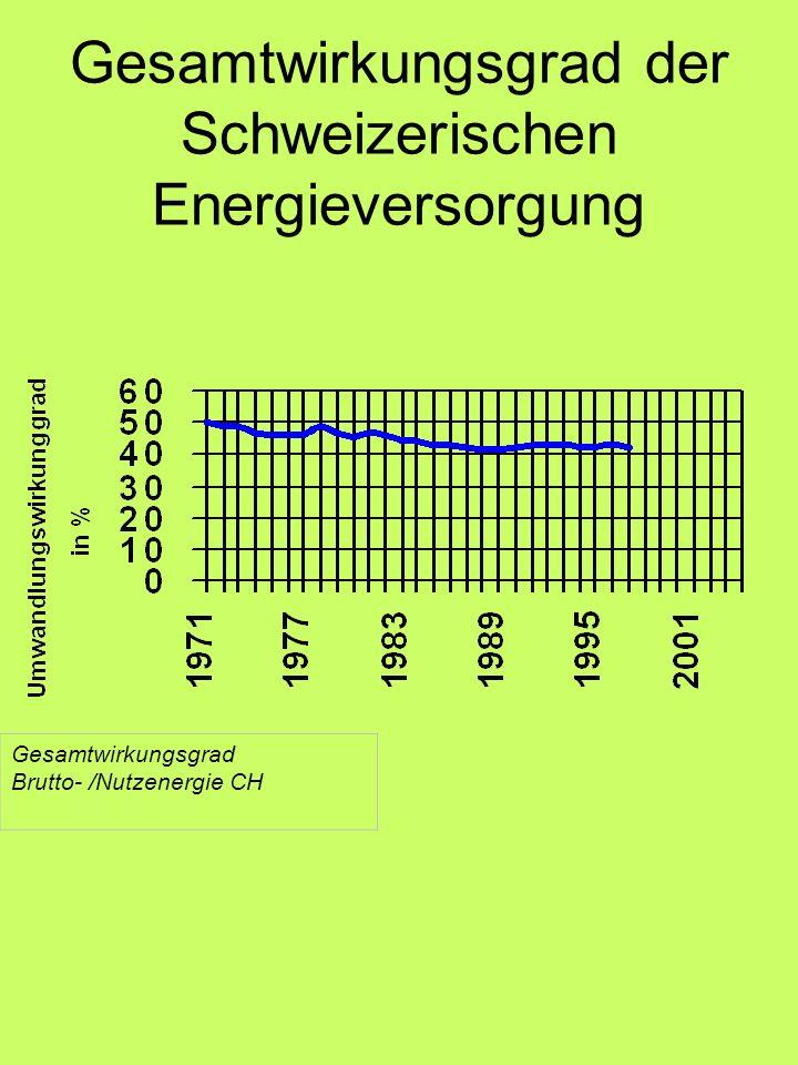 Gesamtwirkungsgrad der Schweizerischen Energieversorgung Gesamtwirkungsgrad Brutto- /Nutzenergie CH