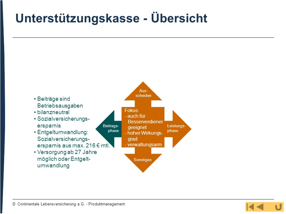 112 © Continentale Lebensversicherung a.G. - Produktmanagement Unterstützungskasse - Übersicht Beiträge sind Betriebsausgaben bilanzneutral Sozialvers