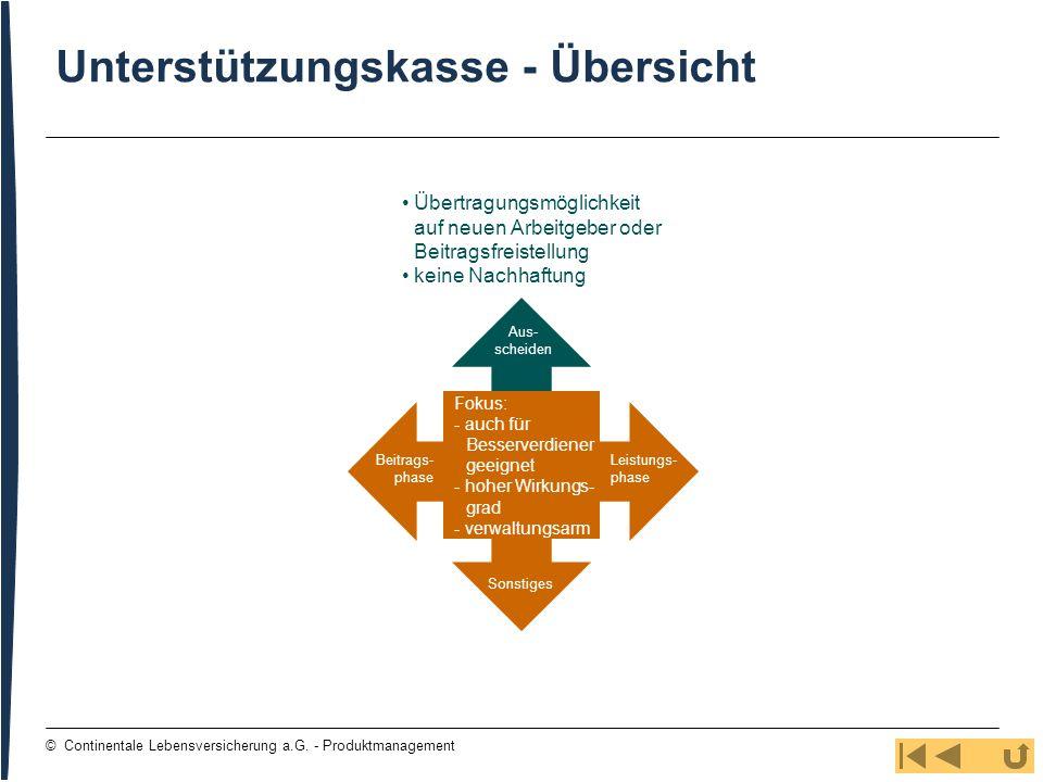 113 © Continentale Lebensversicherung a.G. - Produktmanagement Unterstützungskasse - Übersicht Übertragungsmöglichkeit auf neuen Arbeitgeber oder Beit