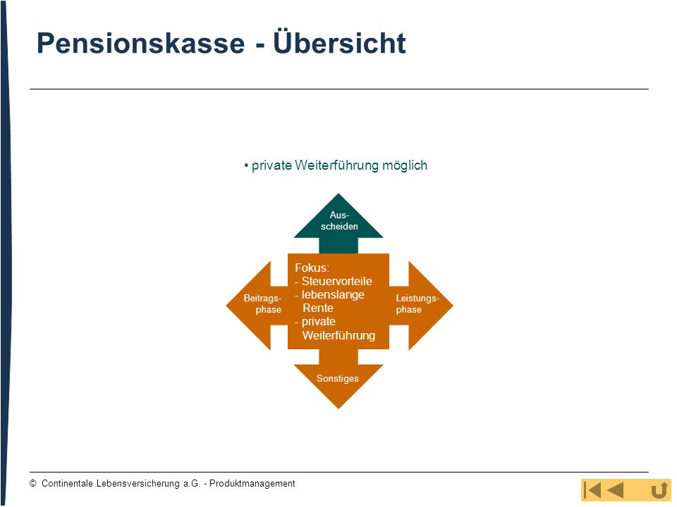 34 © Continentale Lebensversicherung a.G. - Produktmanagement Pensionskasse - Übersicht private Weiterführung möglich Aus- scheiden Leistungs- phase S