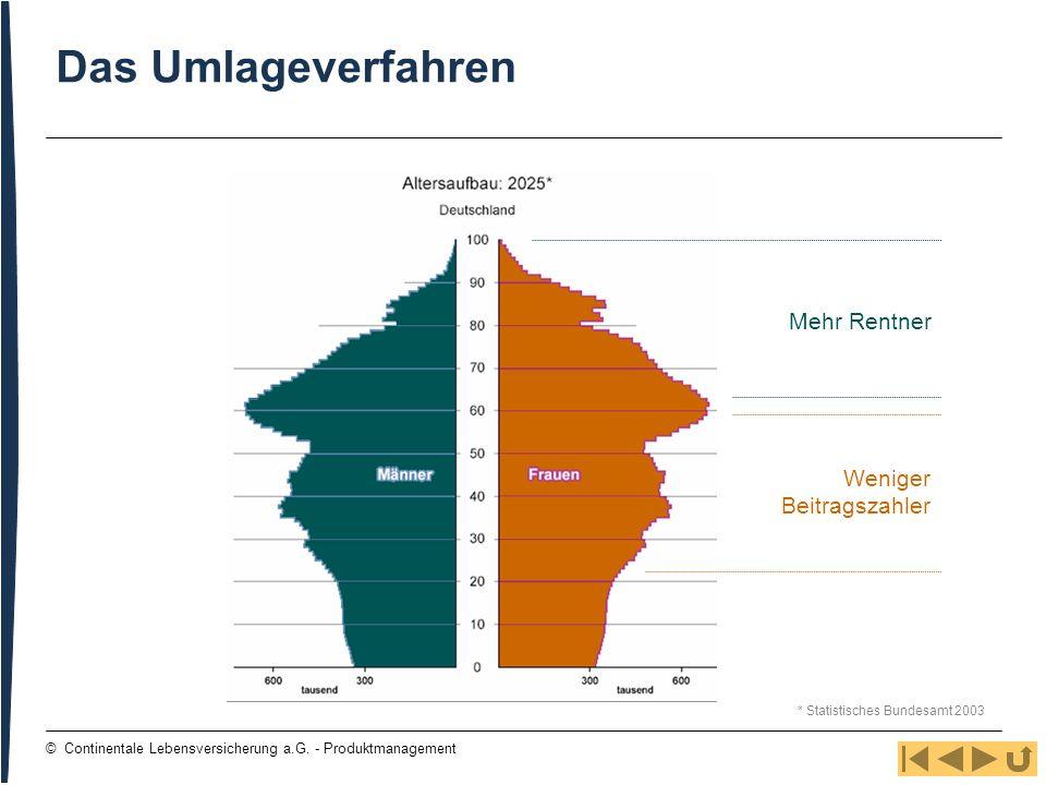 5 © Continentale Lebensversicherung a.G. - Produktmanagement Das Umlageverfahren Weniger Beitragszahler Mehr Rentner * Statistisches Bundesamt 2003