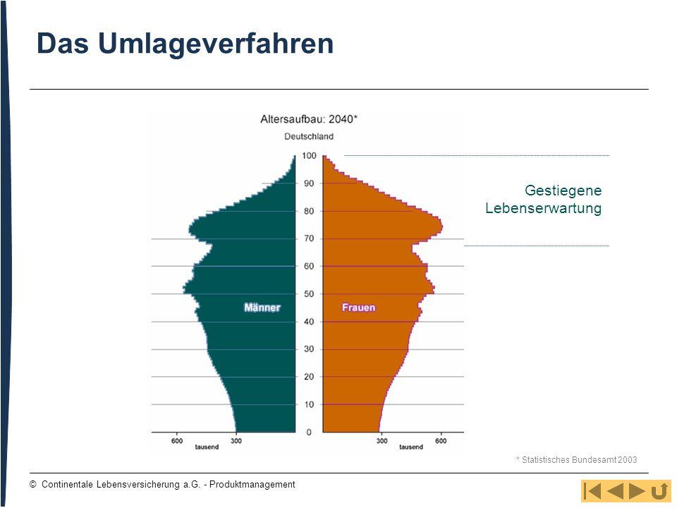 6 © Continentale Lebensversicherung a.G. - Produktmanagement Das Umlageverfahren Gestiegene Lebenserwartung * Statistisches Bundesamt 2003