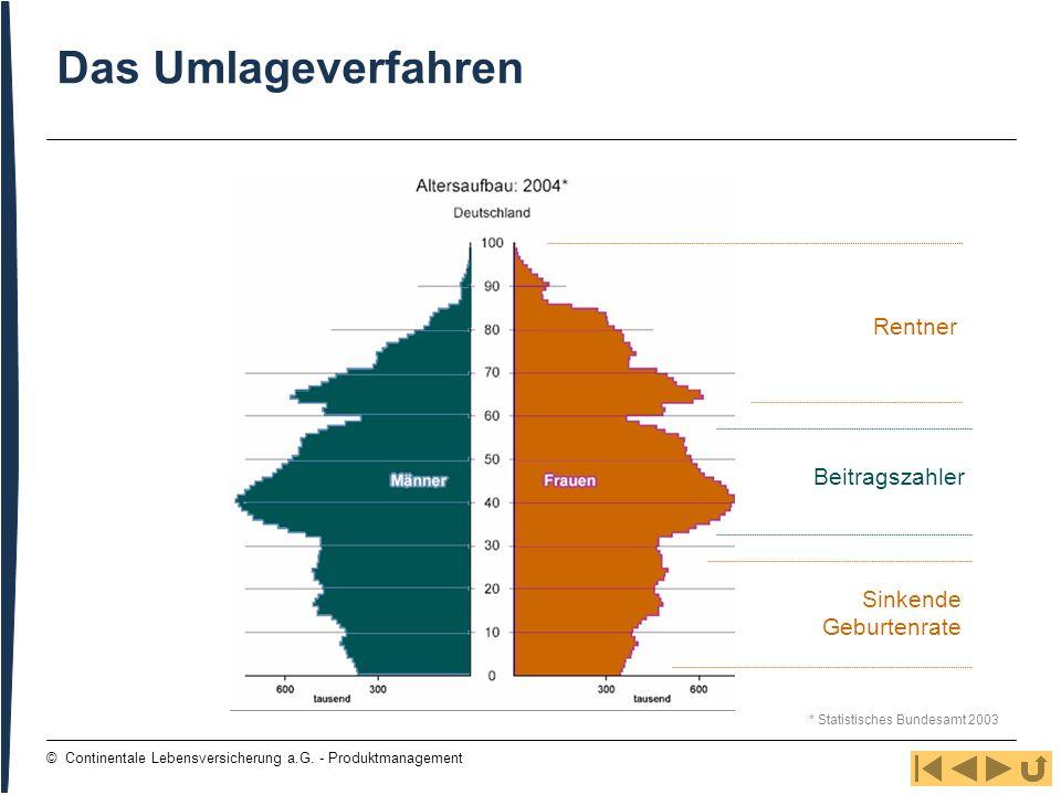 69 © Continentale Lebensversicherung a.G. - Produktmanagement Das Umlageverfahren Sinkende Geburtenrate Beitragszahler Rentner * Statistisches Bundesa