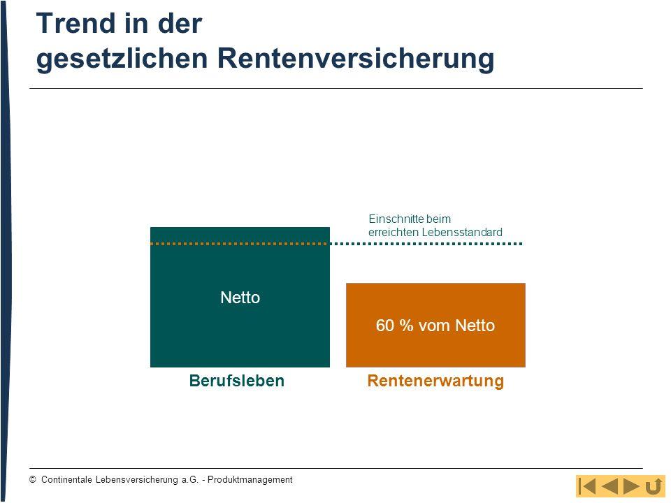 7 © Continentale Lebensversicherung a.G. - Produktmanagement Trend in der gesetzlichen Rentenversicherung Netto BerufslebenRentenerwartung 60 % vom Ne