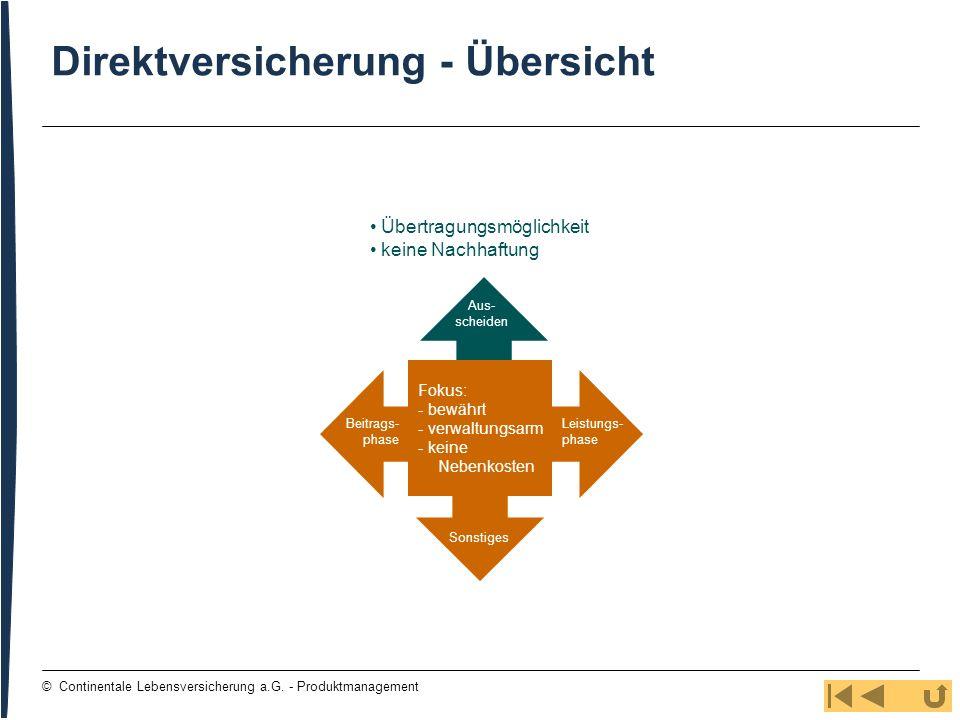 85 © Continentale Lebensversicherung a.G. - Produktmanagement Direktversicherung - Übersicht Übertragungsmöglichkeit keine Nachhaftung Beitrags- phase
