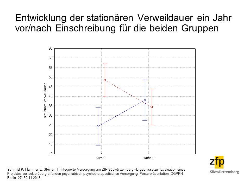 Entwicklung der stationären Verweildauer ein Jahr vor/nach Einschreibung für die beiden Gruppen Schmid P, Flammer E, Steinert T. Integrierte Versorgun