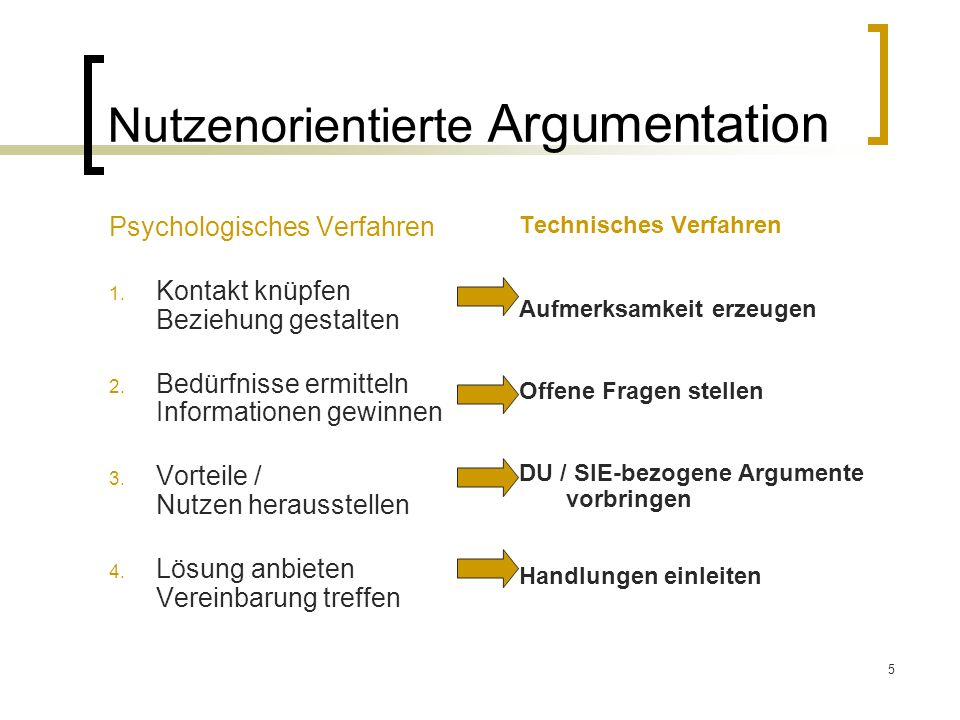 5 Nutzenorientierte Argumentation Psychologisches Verfahren 1. Kontakt knüpfen Beziehung gestalten 2. Bedürfnisse ermitteln Informationen gewinnen 3.
