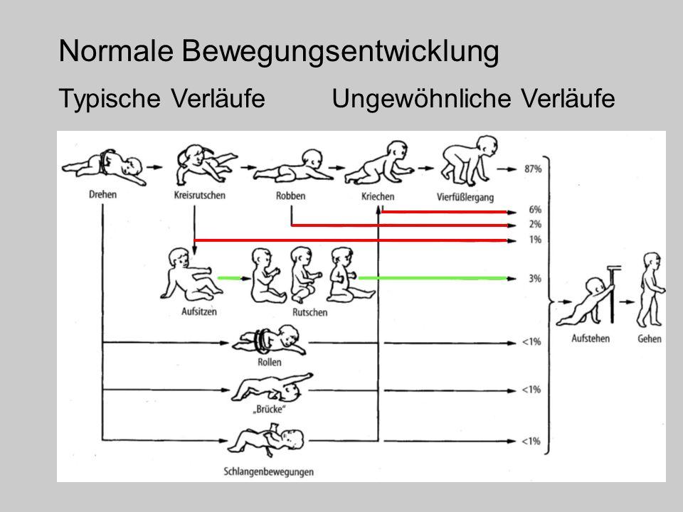 Normale Bewegungsentwicklung Typische VerläufeUngewöhnliche Verläufe