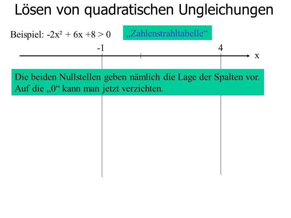 Lösen von quadratischen Ungleichungen Beispiel: -2x² + 6x +8 > 0 4 Zahlenstrahltabelle Die beiden Nullstellen geben nämlich die Lage der Spalten vor.