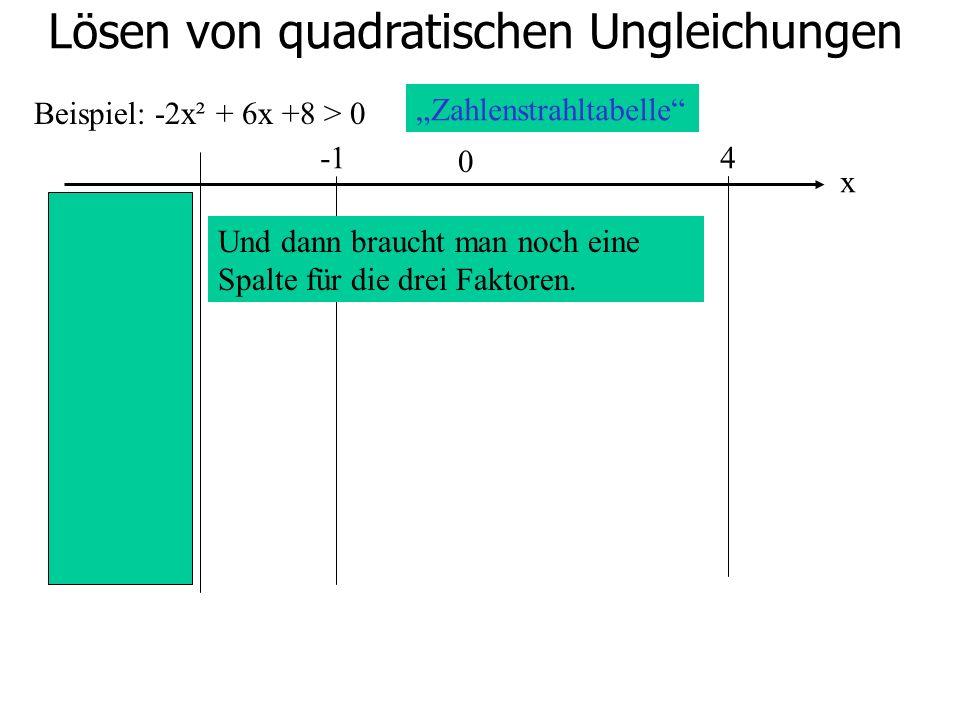 Lösen von quadratischen Ungleichungen Beispiel: -2x² + 6x +8 > 0 0 4 Zahlenstrahltabelle Und dann braucht man noch eine Spalte für die drei Faktoren.
