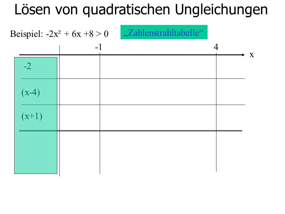 Lösen von quadratischen Ungleichungen Beispiel: -2x² + 6x +8 > 0 4 -2 (x-4) (x+1) Zahlenstrahltabelle x