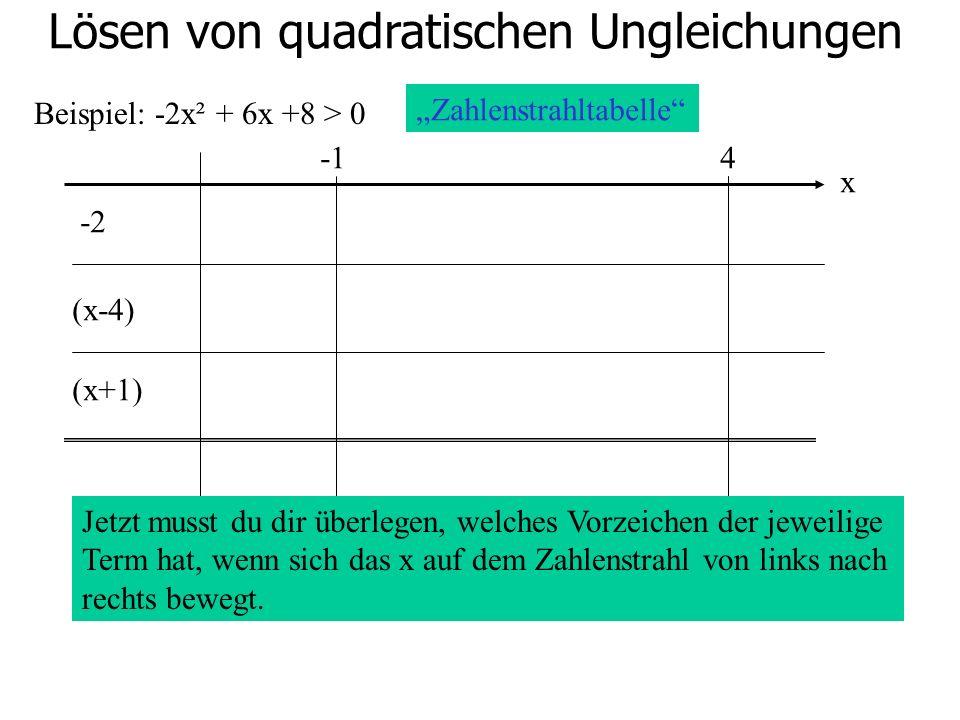 Lösen von quadratischen Ungleichungen Beispiel: -2x² + 6x +8 > 0 4 -2 (x-4) (x+1) Zahlenstrahltabelle x Jetzt musst du dir überlegen, welches Vorzeich