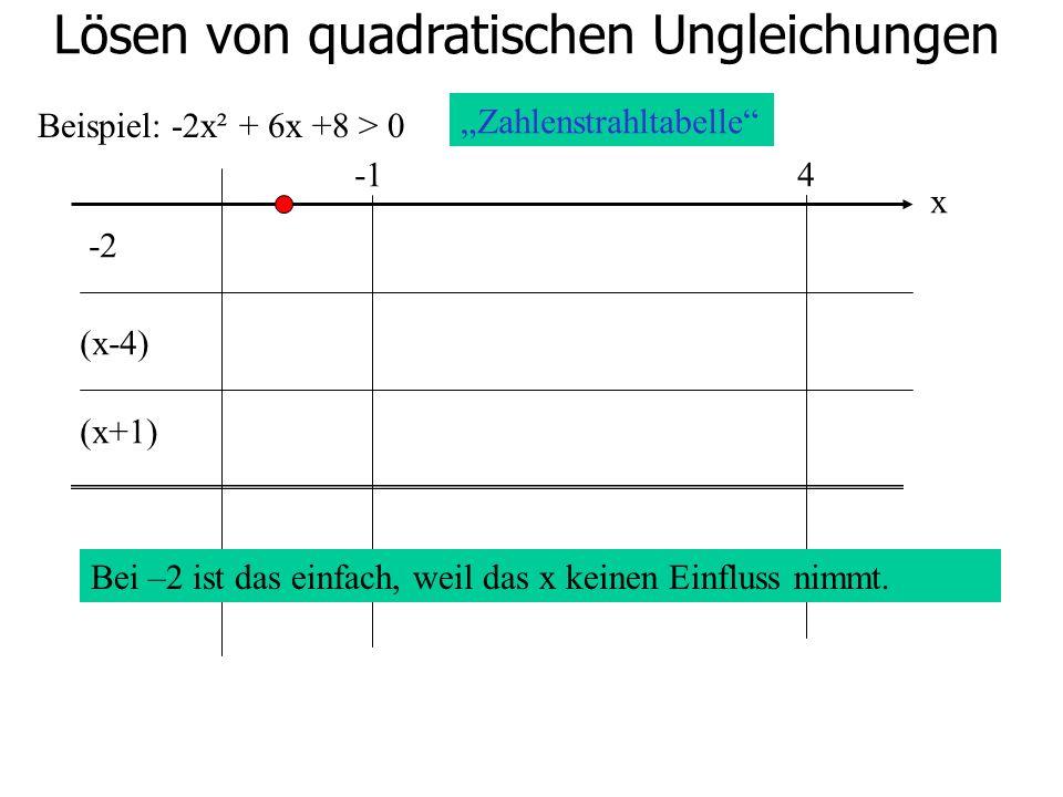 Lösen von quadratischen Ungleichungen Beispiel: -2x² + 6x +8 > 0 4 -2 (x-4) (x+1) Zahlenstrahltabelle x Bei –2 ist das einfach, weil das x keinen Einf