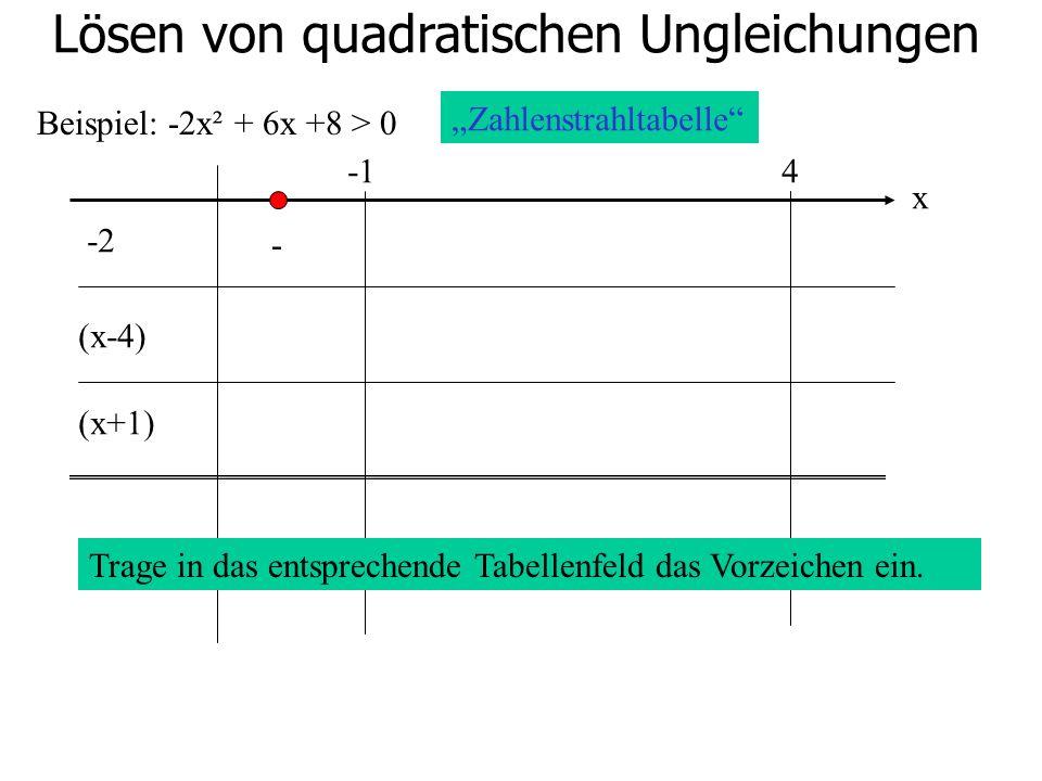 Lösen von quadratischen Ungleichungen Beispiel: -2x² + 6x +8 > 0 4 -2 (x-4) (x+1) Zahlenstrahltabelle x Trage in das entsprechende Tabellenfeld das Vo