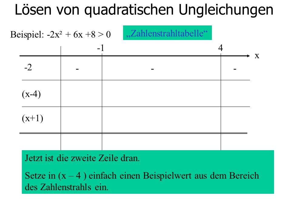 Lösen von quadratischen Ungleichungen Beispiel: -2x² + 6x +8 > 0 4 -2 (x-4) (x+1) Zahlenstrahltabelle x Jetzt ist die zweite Zeile dran. Setze in (x –
