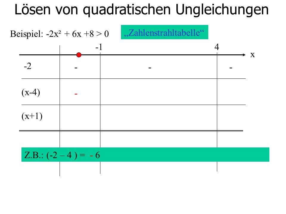 Lösen von quadratischen Ungleichungen Beispiel: -2x² + 6x +8 > 0 4 -2 (x-4) (x+1) Zahlenstrahltabelle x Z.B.: (-2 – 4 ) = - 6 --- -