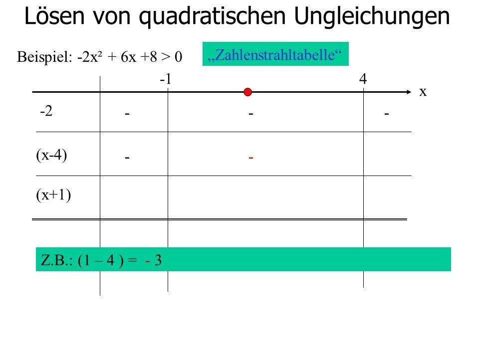 Lösen von quadratischen Ungleichungen Beispiel: -2x² + 6x +8 > 0 4 -2 (x-4) (x+1) Zahlenstrahltabelle x Z.B.: (1 – 4 ) = - 3 --- --