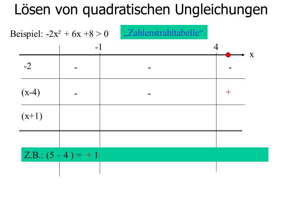 Lösen von quadratischen Ungleichungen Beispiel: -2x² + 6x +8 > 0 4 -2 (x-4) (x+1) Zahlenstrahltabelle x Z.B.: (5 – 4 ) = + 1 --- -- +