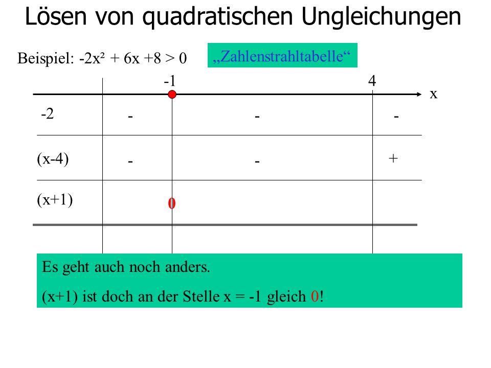 Lösen von quadratischen Ungleichungen Beispiel: -2x² + 6x +8 > 0 4 -2 (x-4) (x+1) Zahlenstrahltabelle x Es geht auch noch anders. (x+1) ist doch an de