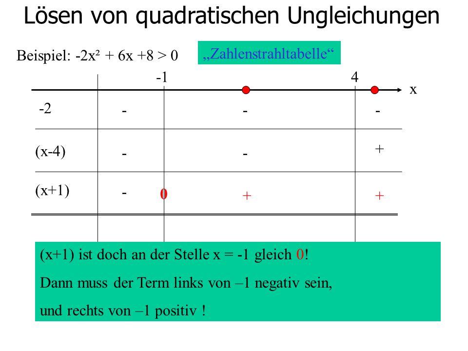 Lösen von quadratischen Ungleichungen Beispiel: -2x² + 6x +8 > 0 4 -2 (x-4) (x+1) Zahlenstrahltabelle x (x+1) ist doch an der Stelle x = -1 gleich 0!