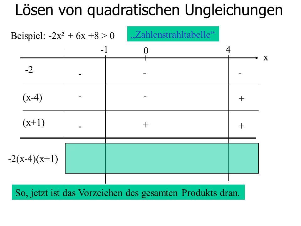 Lösen von quadratischen Ungleichungen Beispiel: -2x² + 6x +8 > 0 0 4 -2 (x-4) (x+1) - -- -- - + + + -2(x-4)(x+1) Zahlenstrahltabelle x So, jetzt ist d