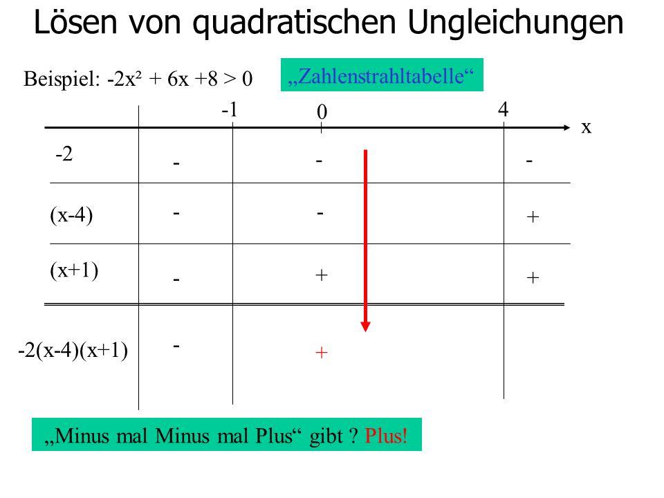 Lösen von quadratischen Ungleichungen Beispiel: -2x² + 6x +8 > 0 0 4 -2 (x-4) (x+1) - -- -- - + + + -2(x-4)(x+1) Zahlenstrahltabelle x Minus mal Minus