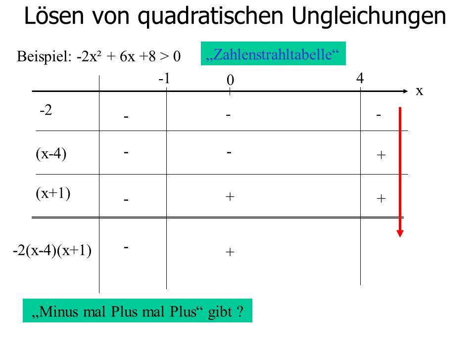 Lösen von quadratischen Ungleichungen Beispiel: -2x² + 6x +8 > 0 0 4 -2 (x-4) (x+1) - -- -- - + + + -2(x-4)(x+1) Zahlenstrahltabelle x Minus mal Plus