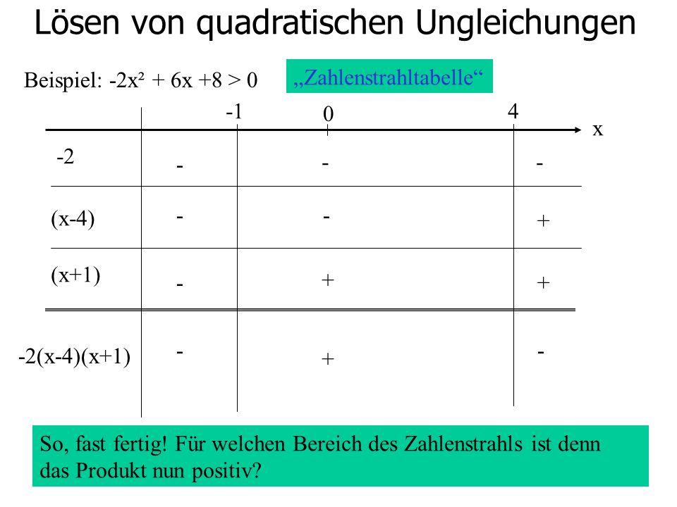 Lösen von quadratischen Ungleichungen Beispiel: -2x² + 6x +8 > 0 0 4 -2 (x-4) (x+1) - -- -- - + + + -2(x-4)(x+1) Zahlenstrahltabelle x So, fast fertig