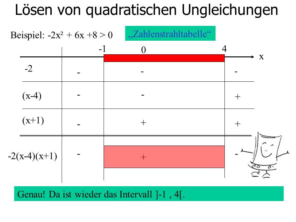 Lösen von quadratischen Ungleichungen Beispiel: -2x² + 6x +8 > 0 0 4 -2 (x-4) (x+1) - -- -- - + + + -2(x-4)(x+1) Zahlenstrahltabelle x Genau! Da ist w