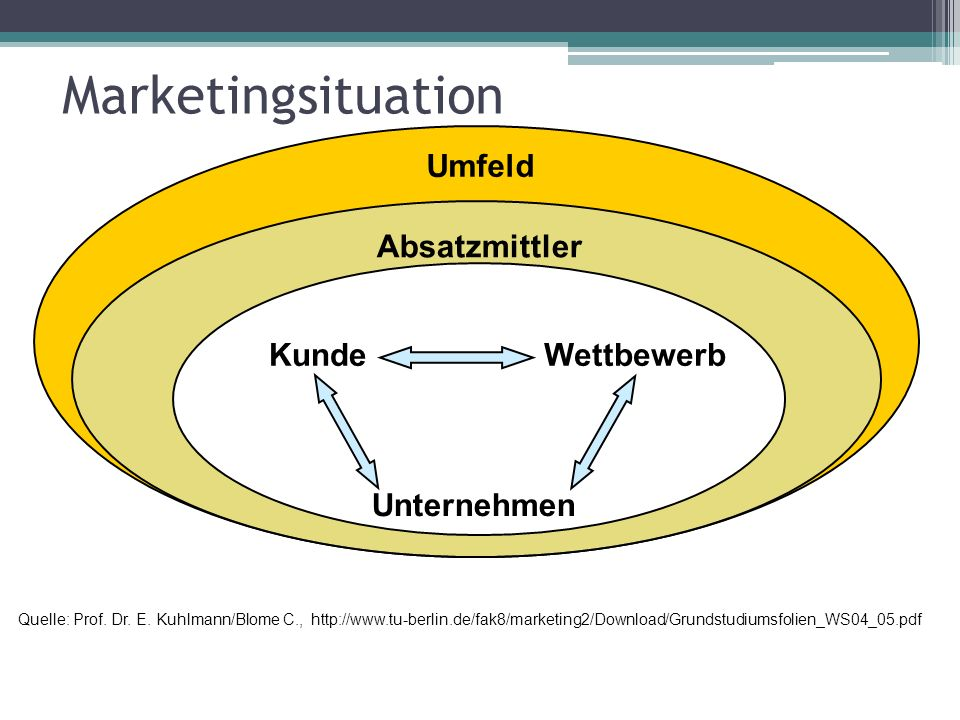 Marketingsituation Umfeld Absatzmittler KundeWettbewerb Unternehmen Quelle: Prof. Dr. E. Kuhlmann/Blome C., http://www.tu-berlin.de/fak8/marketing2/Do