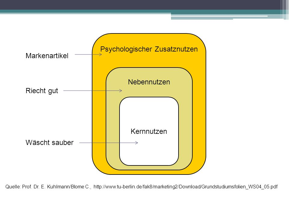 Psychologischer Zusatznutzen Nebennutzen Kernnutzen Quelle: Prof. Dr. E. Kuhlmann/Blome C., http://www.tu-berlin.de/fak8/marketing2/Download/Grundstud