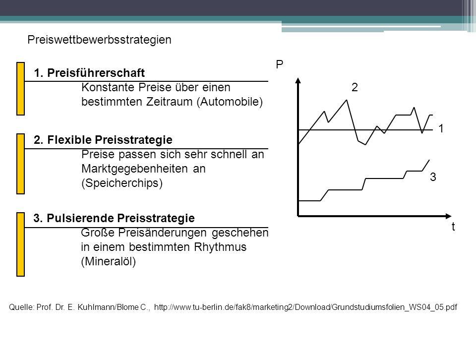 t P 1 2 3 1. Preisführerschaft Konstante Preise über einen bestimmten Zeitraum (Automobile) 2. Flexible Preisstrategie Preise passen sich sehr schnell