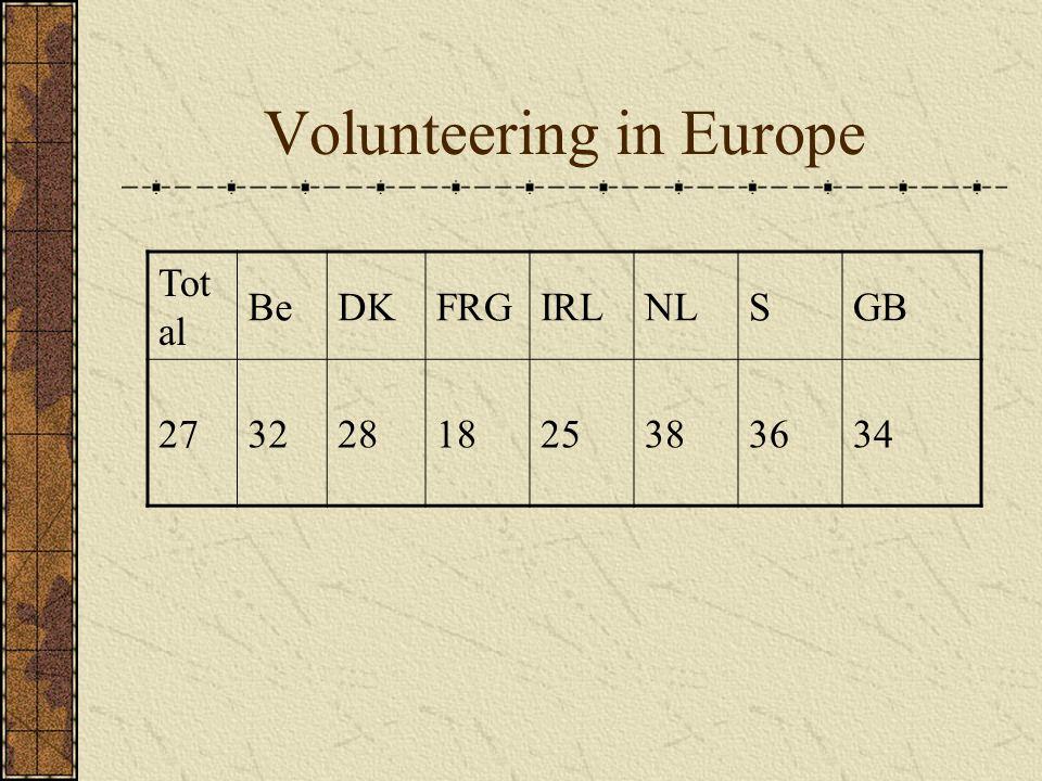 Volunteering in Europe Tot al BeDKFRGIRLNLSGB 2732281825383634