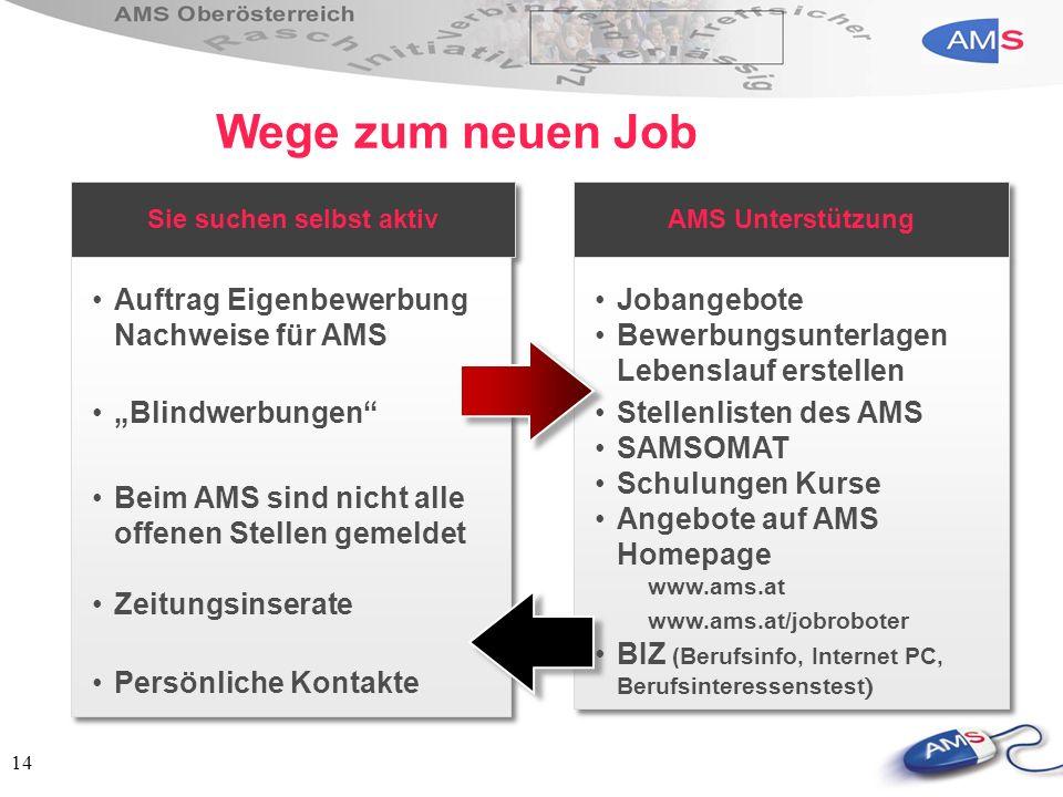 14 Wege zum neuen Job Sie suchen selbst aktiv Auftrag Eigenbewerbung Nachweise für AMS Blindwerbungen Beim AMS sind nicht alle offenen Stellen gemelde