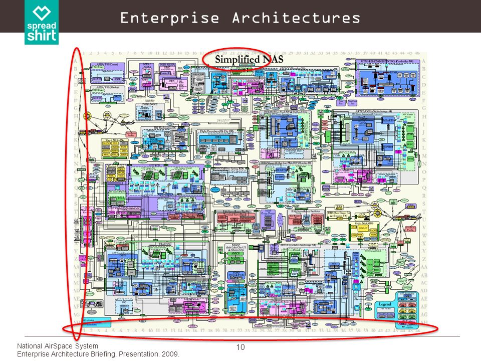 10 Enterprise Architectures National AirSpace System Enterprise Architecture Briefing. Presentation. 2009.