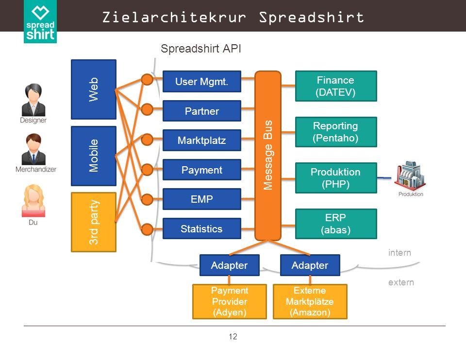 12 Zielarchitekrur Spreadshirt ERP (abas) Produktion (PHP) Reporting (Pentaho) Finance (DATEV) Marktplatz Partner EMP Payment User Mgmt. extern intern