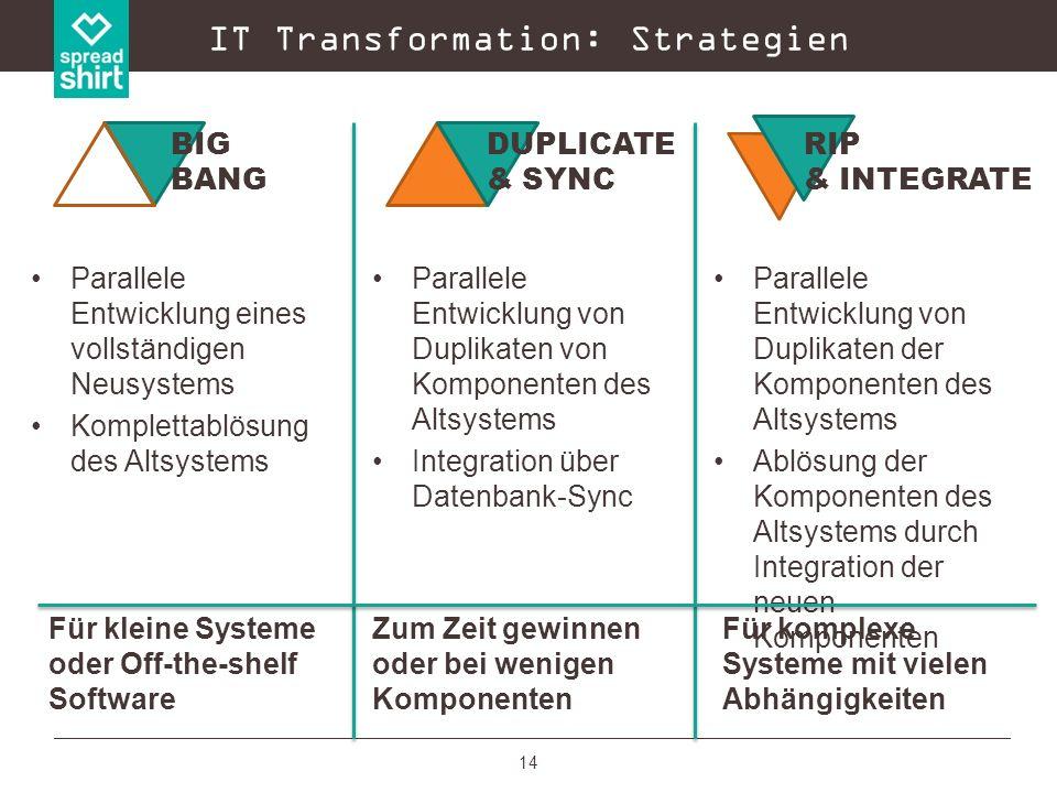 14 Parallele Entwicklung eines vollständigen Neusystems Komplettablösung des Altsystems IT Transformation: Strategien Parallele Entwicklung von Duplik