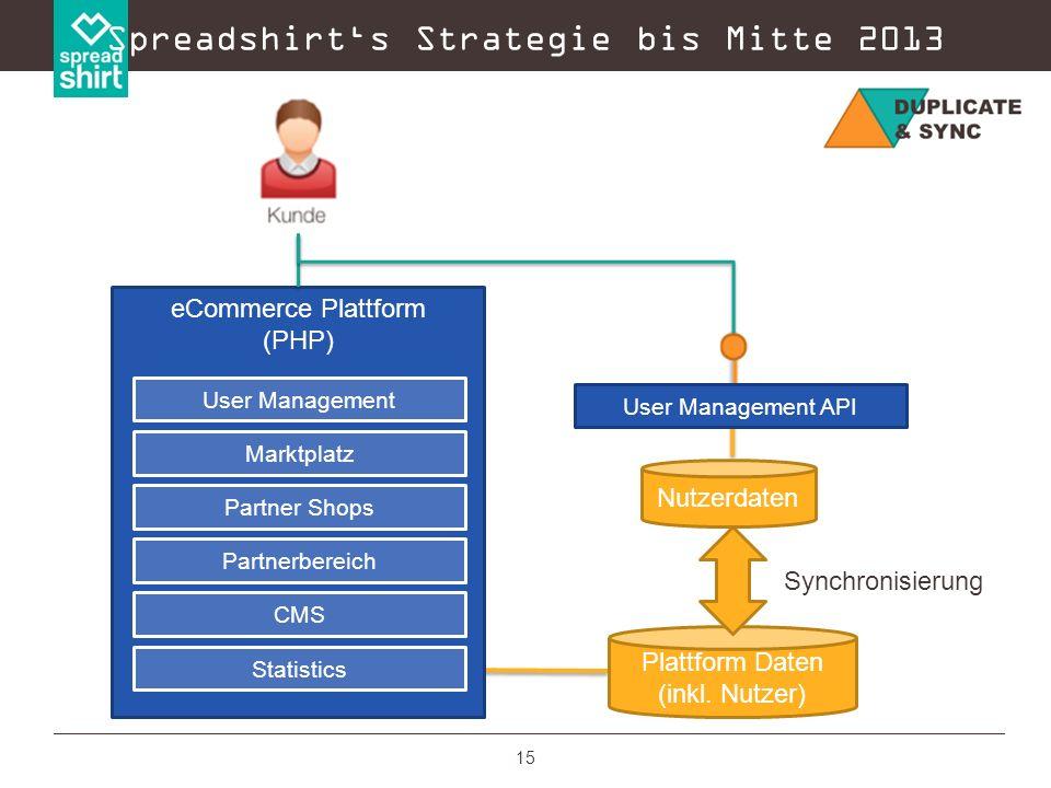 15 Spreadshirts Strategie bis Mitte 2013 eCommerce Plattform (PHP) Marktplatz Partner Shops Partnerbereich CMS Statistics User Management User Managem