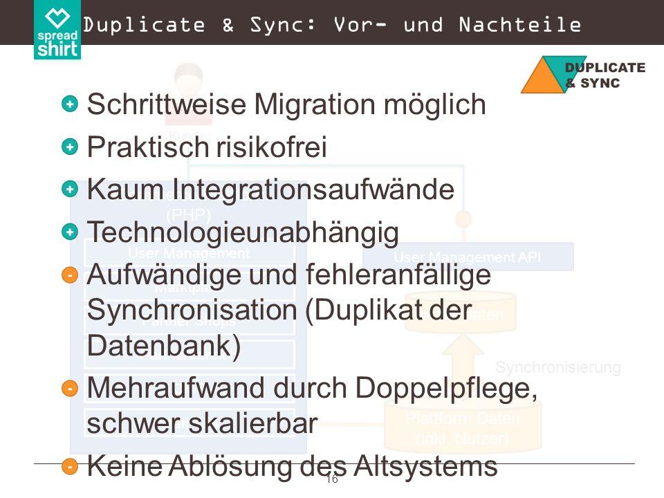 16 Duplicate & Sync: Vor- und Nachteile eCommerce Plattform (PHP) Marktplatz Partner Shops Partnerbereich CMS Statistics User Management User Manageme