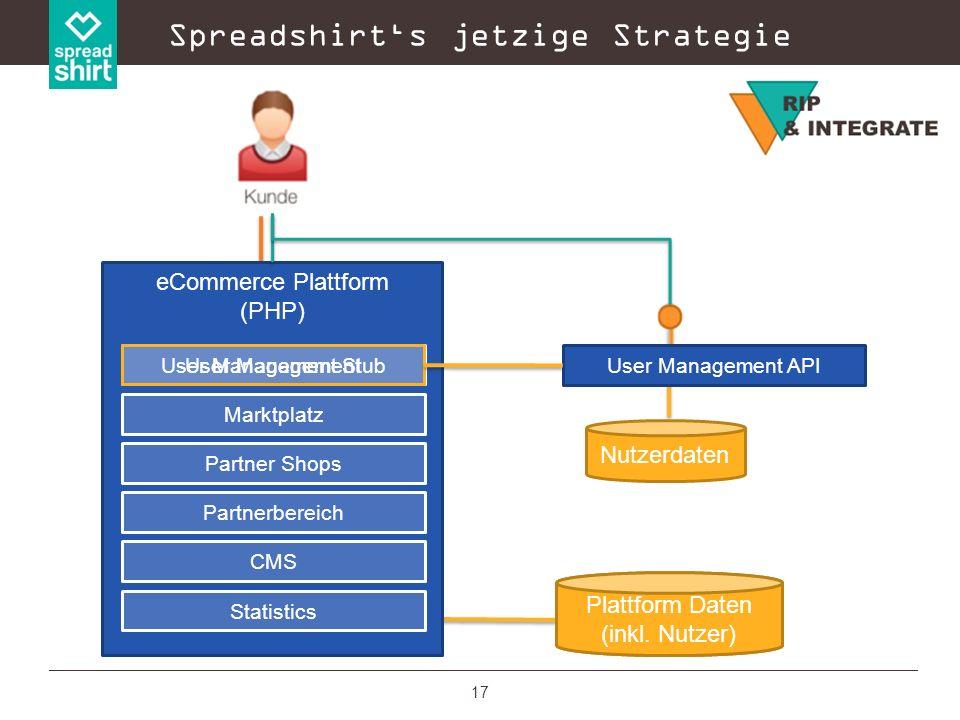 17 Plattform Daten (ohne Nutzer) Spreadshirts jetzige Strategie eCommerce Plattform (PHP) Marktplatz Partner Shops Partnerbereich CMS Statistics User