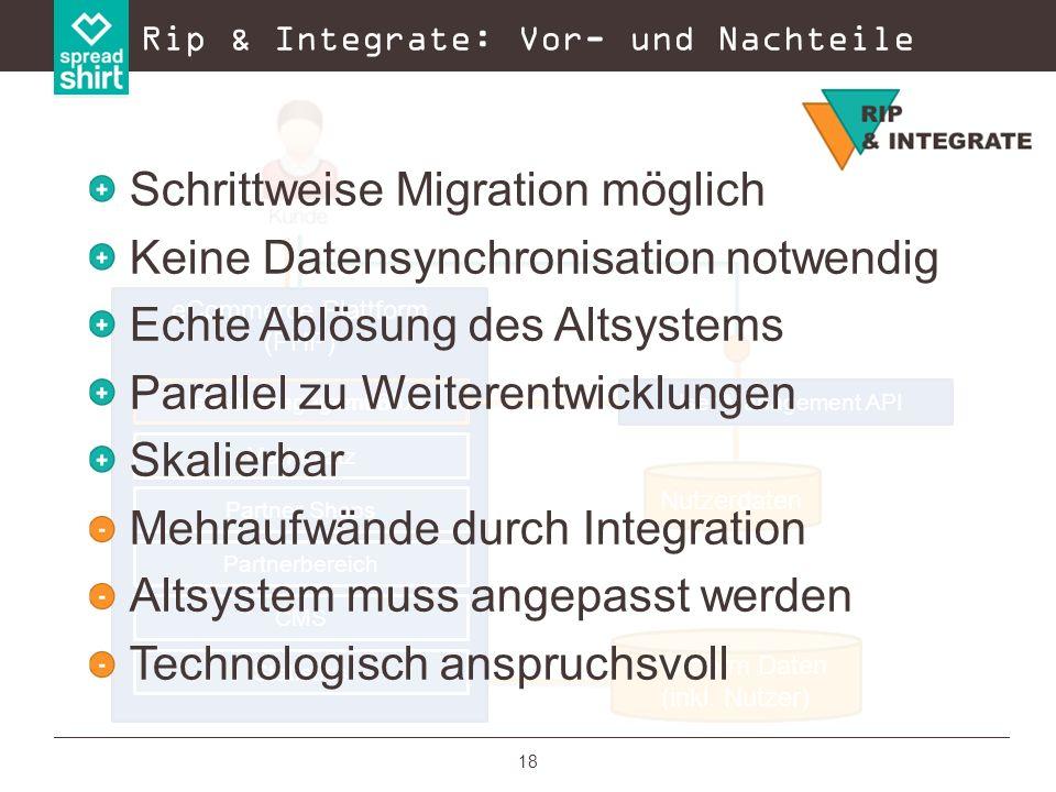 18 Plattform Daten (ohne Nutzer) Rip & Integrate: Vor- und Nachteile eCommerce Plattform (PHP) Marktplatz Partner Shops Partnerbereich CMS Statistics