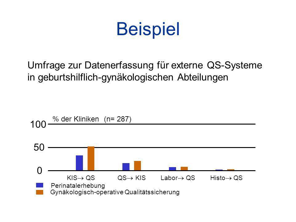 Beispiel Umfrage zur Datenerfassung für externe QS-Systeme in geburtshilflich-gynäkologischen Abteilungen % der Kliniken (n= 287) 100 50 0 KIS QS QS KIS Labor QS Histo QS Perinatalerhebung Gynäkologisch-operative Qualitätssicherung