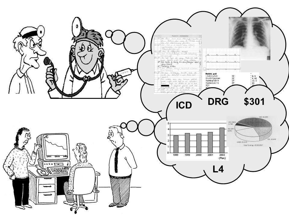 ICD DRG$301 L4