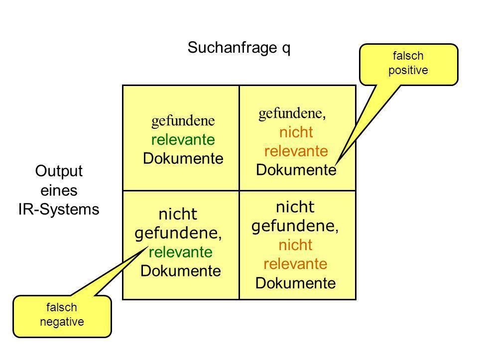gefundene relevante Dokumente gefundene, nicht relevante Dokumente nicht gefundene, relevante Dokumente nicht gefundene, nicht relevante Dokumente Suchanfrage q Output eines IR-Systems falsch positive falsch negative