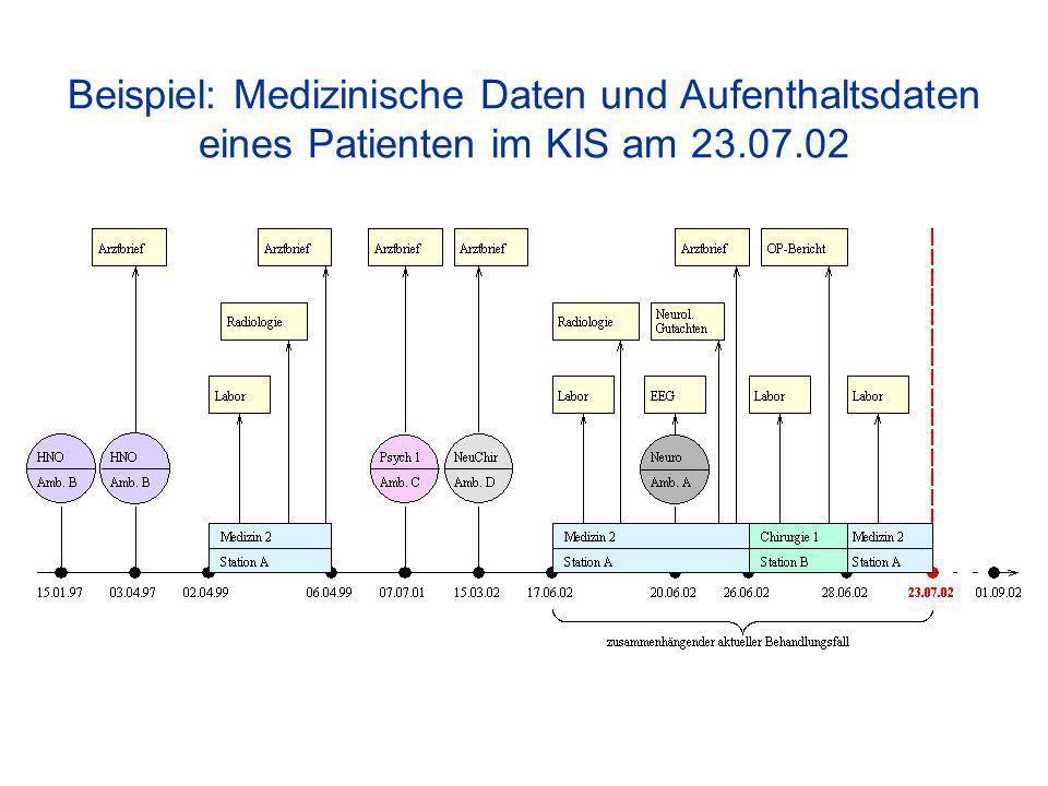 Beispiel: Medizinische Daten und Aufenthaltsdaten eines Patienten im KIS am 23.07.02