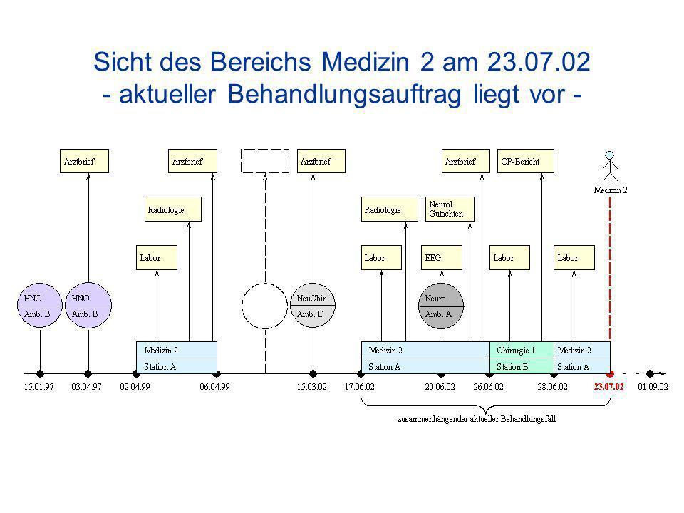 Sicht des Bereichs Medizin 2 am 23.07.02 - aktueller Behandlungsauftrag liegt vor -
