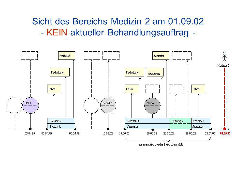 Sicht des Bereichs Medizin 2 am 01.09.02 - KEIN aktueller Behandlungsauftrag -